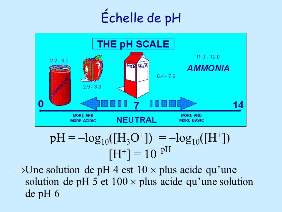 pH = –log10([H3O+]) = –log10([H+])